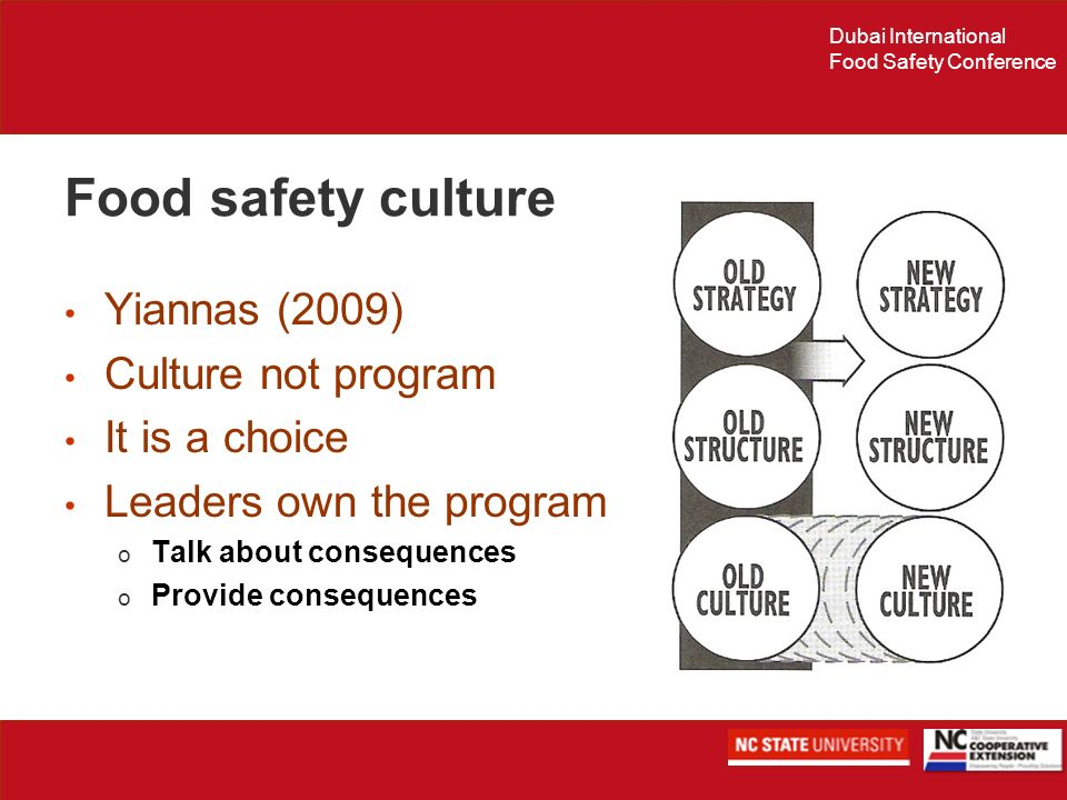 Food safety culture Yiannas (2009) Culture not program It is a choice