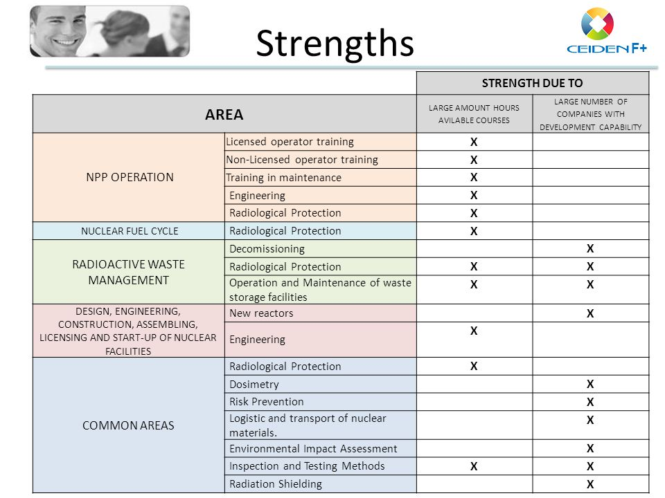Strengths AREA STRENGTH DUE TO NPP OPERATION X