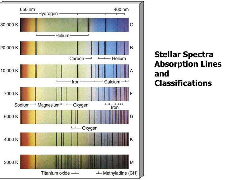 Stellar Spectra Absorption Lines and Classifications