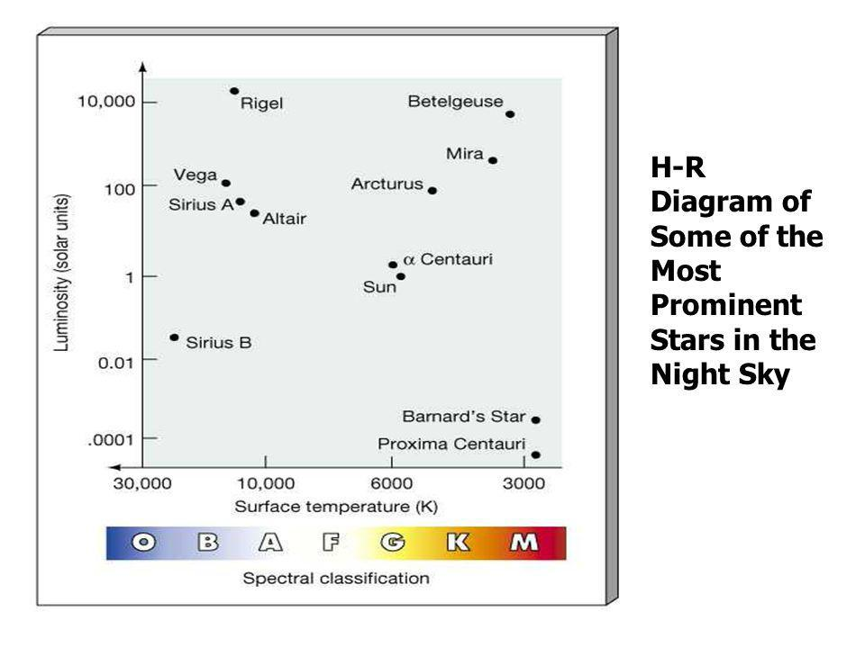H-R Diagram of Some of the Most Prominent Stars in the Night Sky