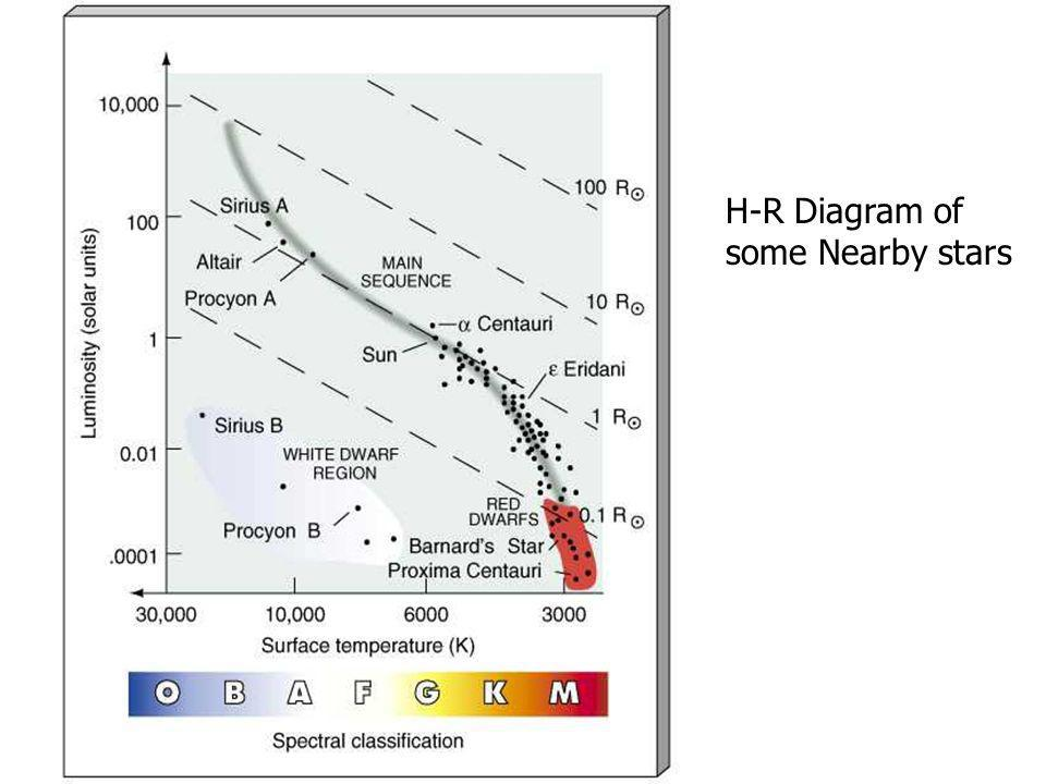 H-R Diagram of some Nearby stars