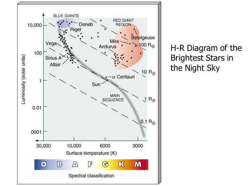H-R Diagram of the Brightest Stars in the Night Sky