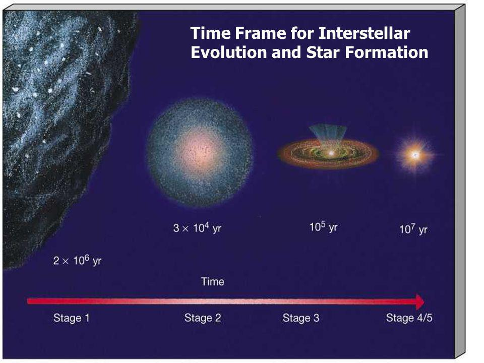 Time Frame for Interstellar Evolution and Star Formation