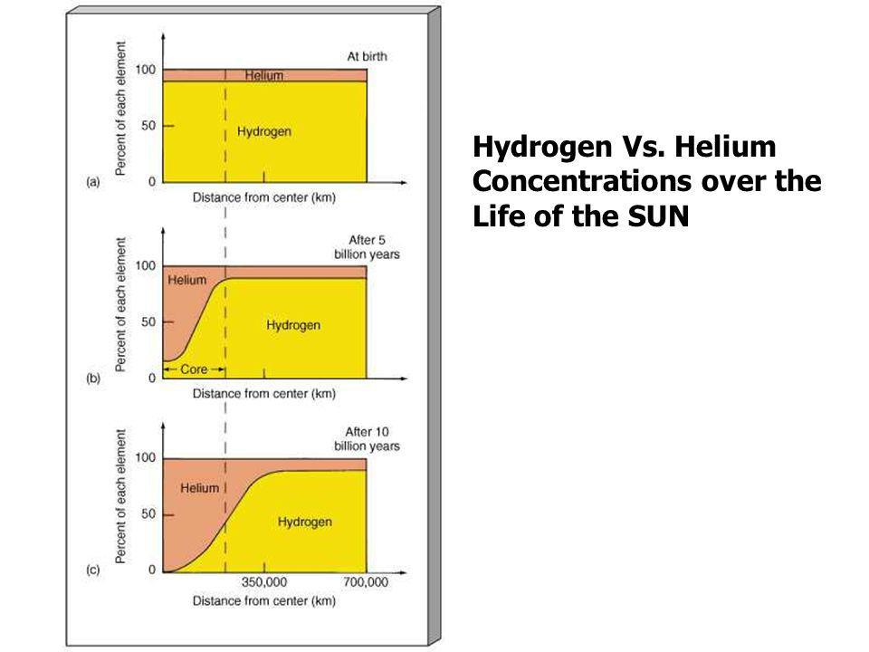 Hydrogen Vs. Helium Concentrations over the Life of the SUN