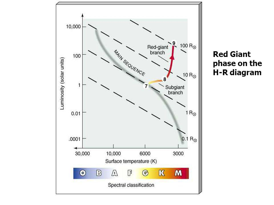 Red Giant phase on the H-R diagram