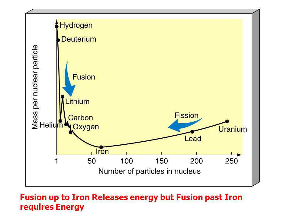 Fusion up to Iron Releases energy but Fusion past Iron requires Energy