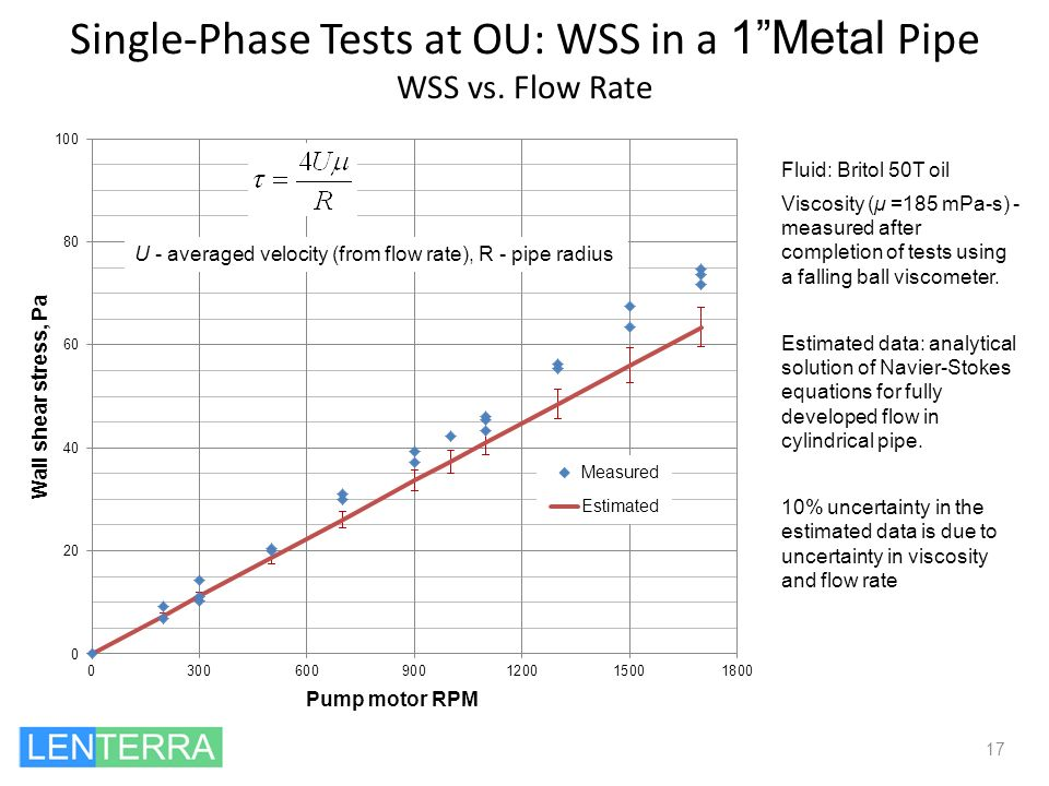 Single-Phase Tests at OU: WSS in a 1 Metal Pipe