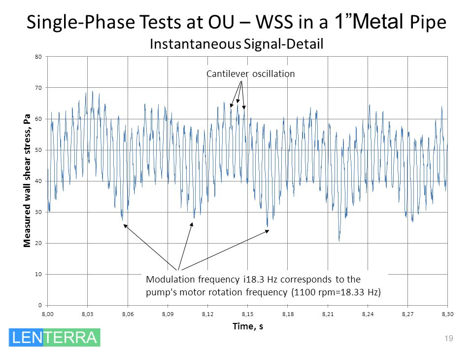 Single-Phase Tests at OU – WSS in a 1 Metal Pipe