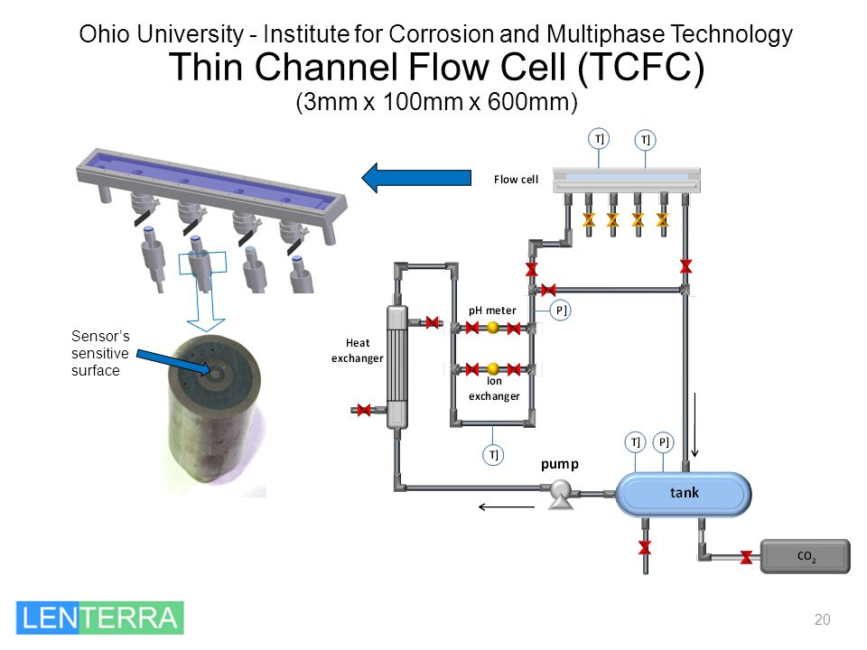 Ohio University - Institute for Corrosion and Multiphase Technology Thin Channel Flow Cell (TCFC) (3mm x 100mm x 600mm)