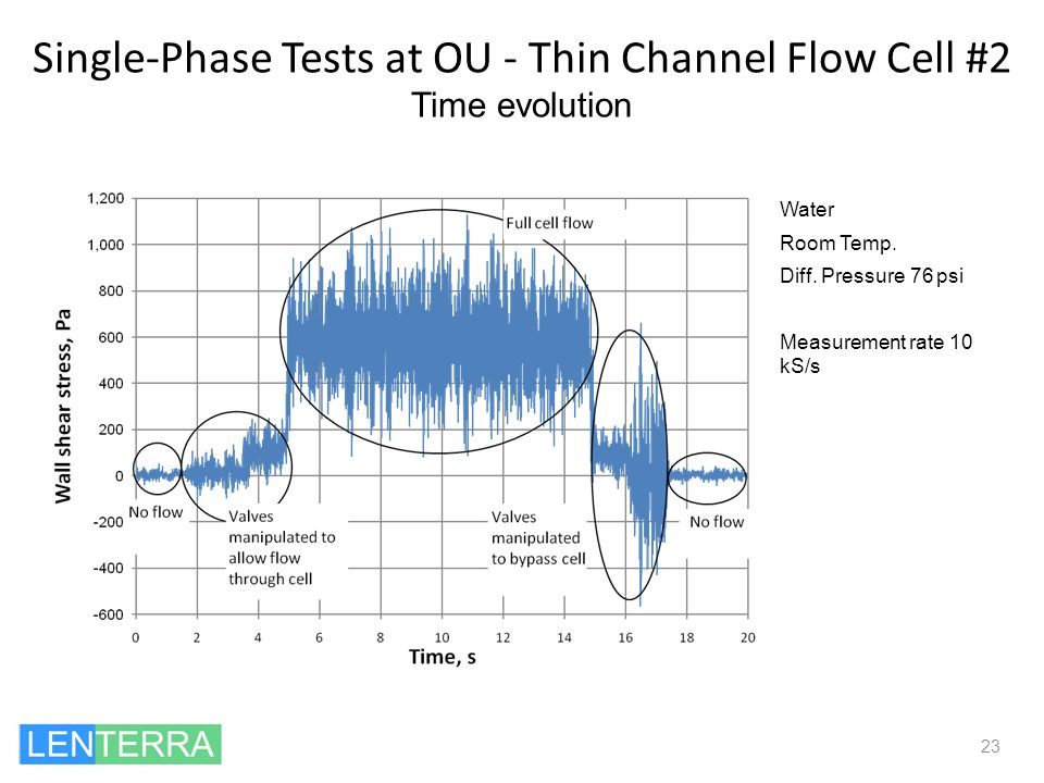 Single-Phase Tests at OU - Thin Channel Flow Cell #2