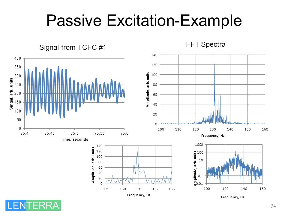 Passive Excitation-Example