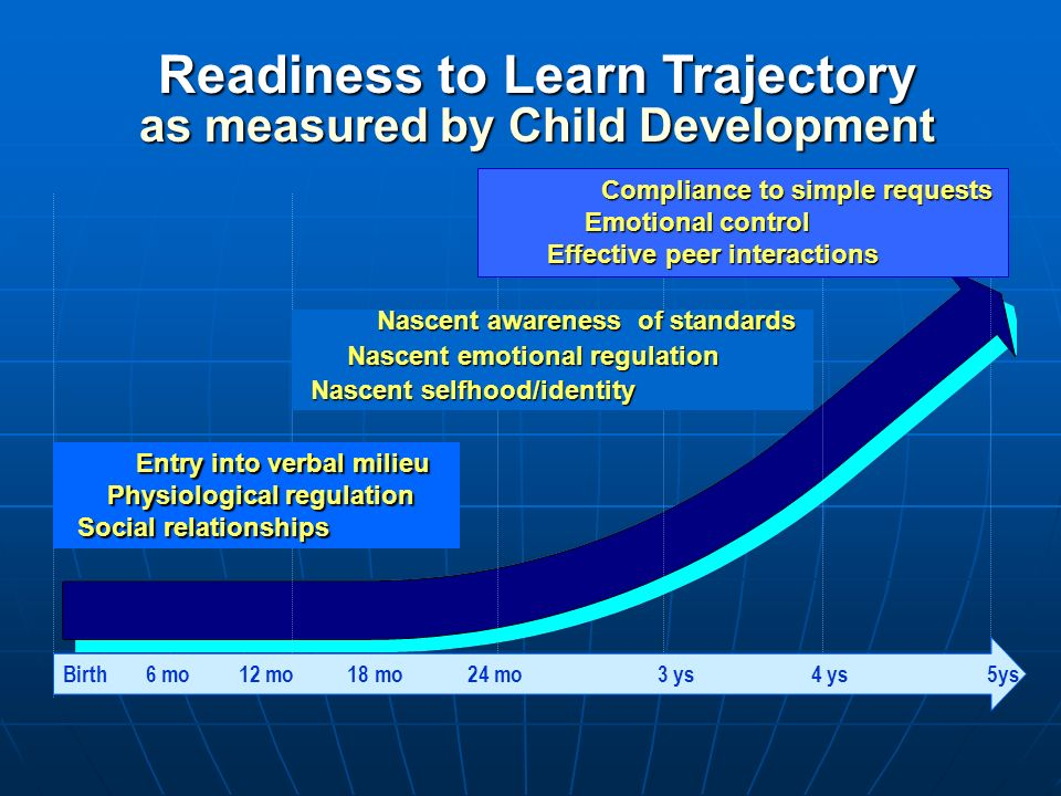 Readiness to Learn Trajectory as measured by Child Development