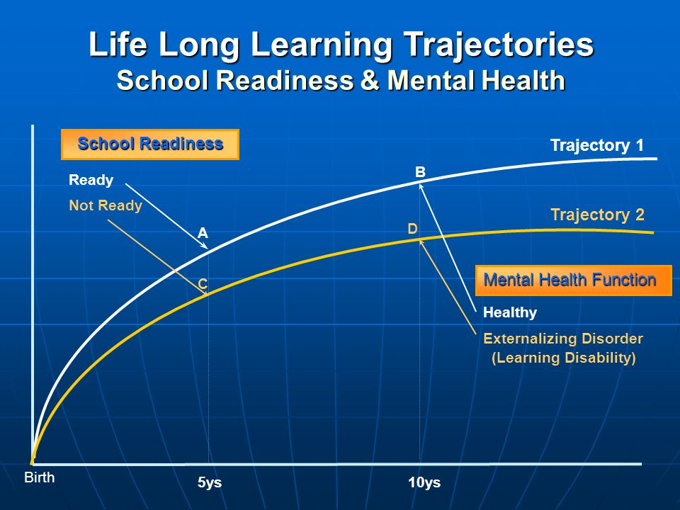 Life Long Learning Trajectories School Readiness & Mental Health