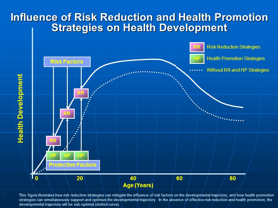Influence of Risk Reduction and Health Promotion Strategies on Health Development