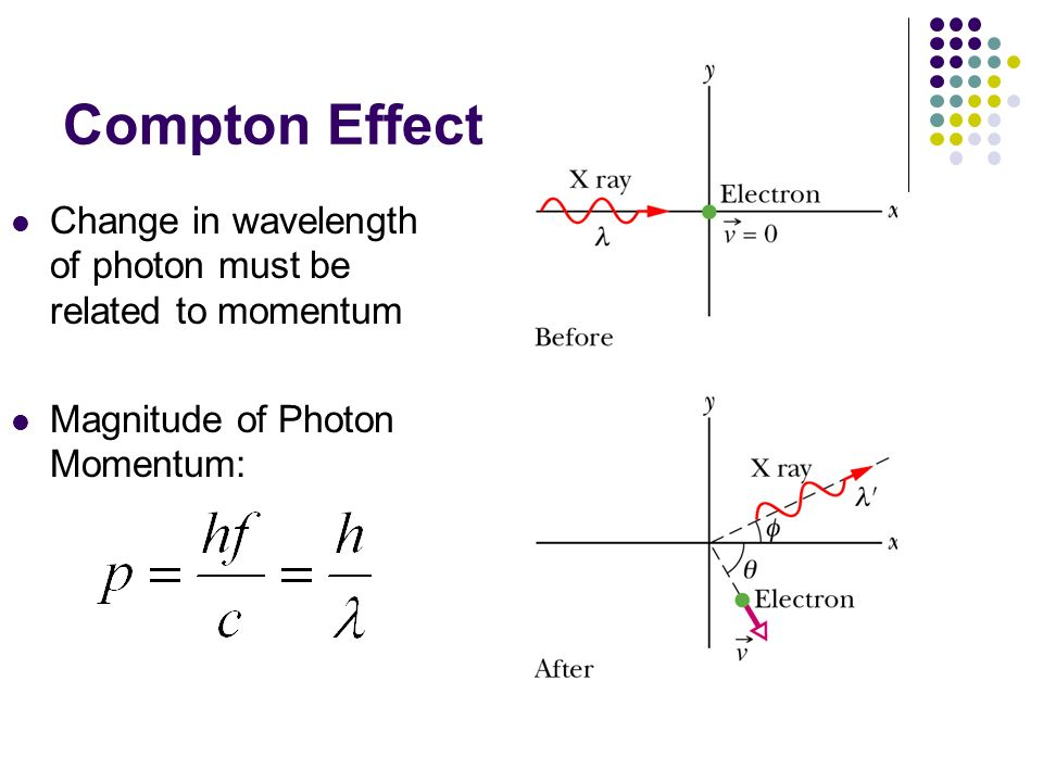 Compton Effect Change in wavelength of photon must be related to momentum.