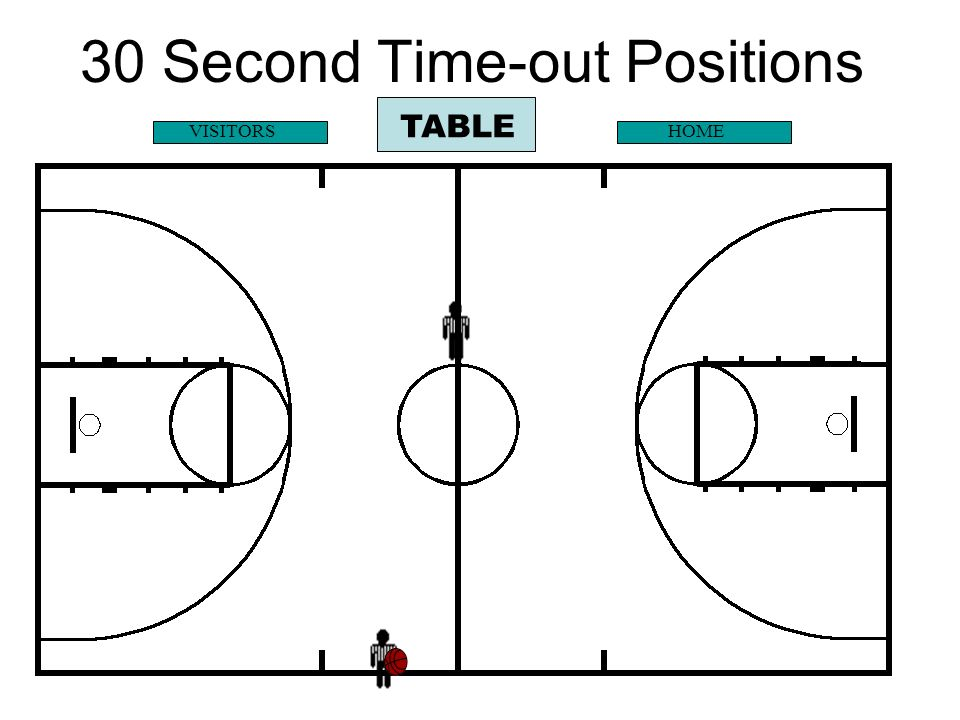 30 Second Time-out Positions