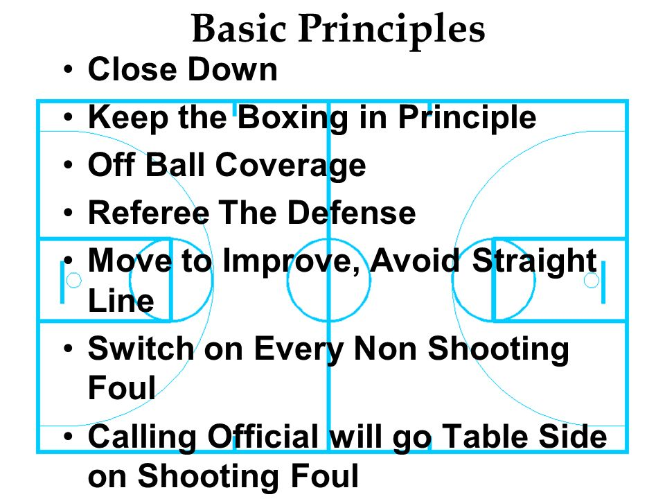 Basic Principles Close Down Keep the Boxing in Principle