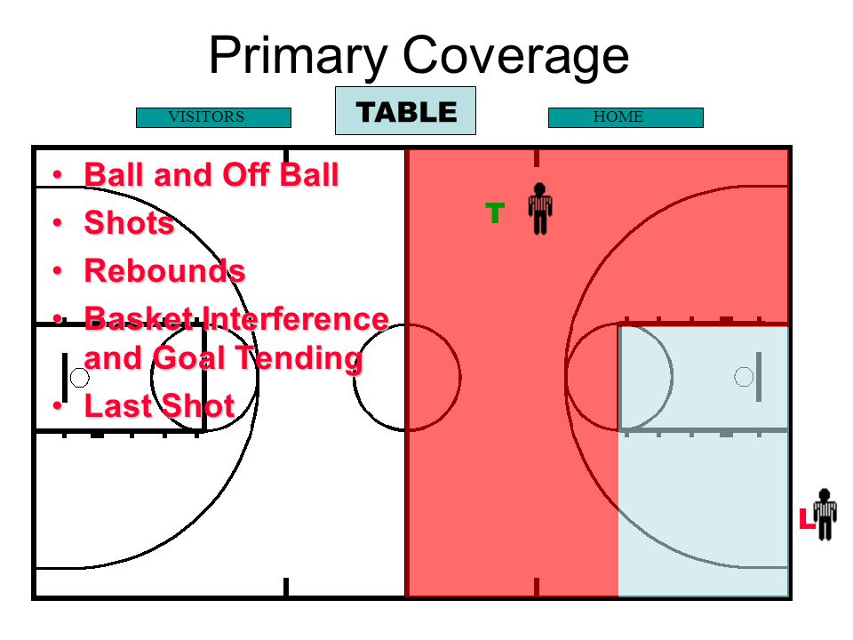 Primary Coverage Ball and Off Ball Shots Rebounds