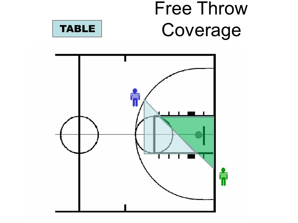 Free Throw Coverage TABLE Trail: