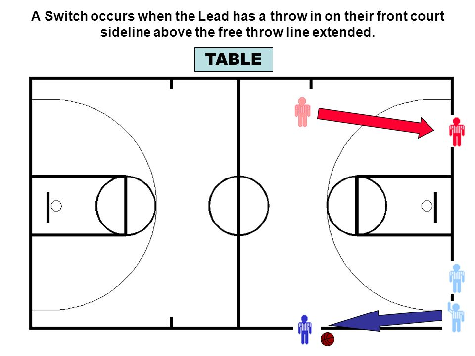 A Switch occurs when the Lead has a throw in on their front court sideline above the free throw line extended.