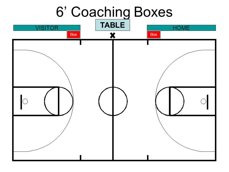 6' Coaching Boxes TABLE VISITOR HOME Box Box