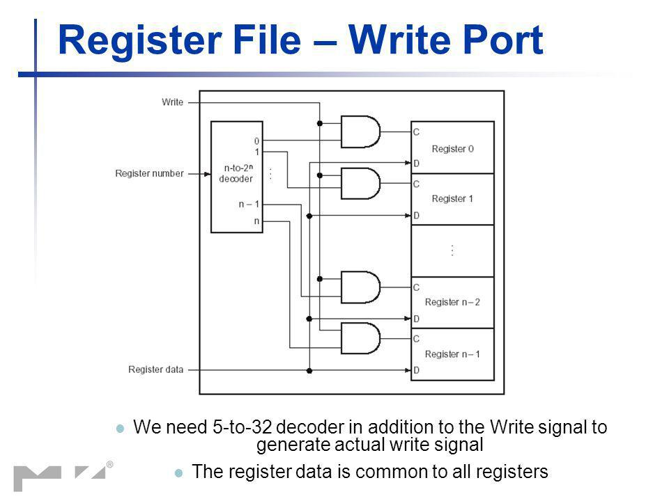 Register File – Write Port
