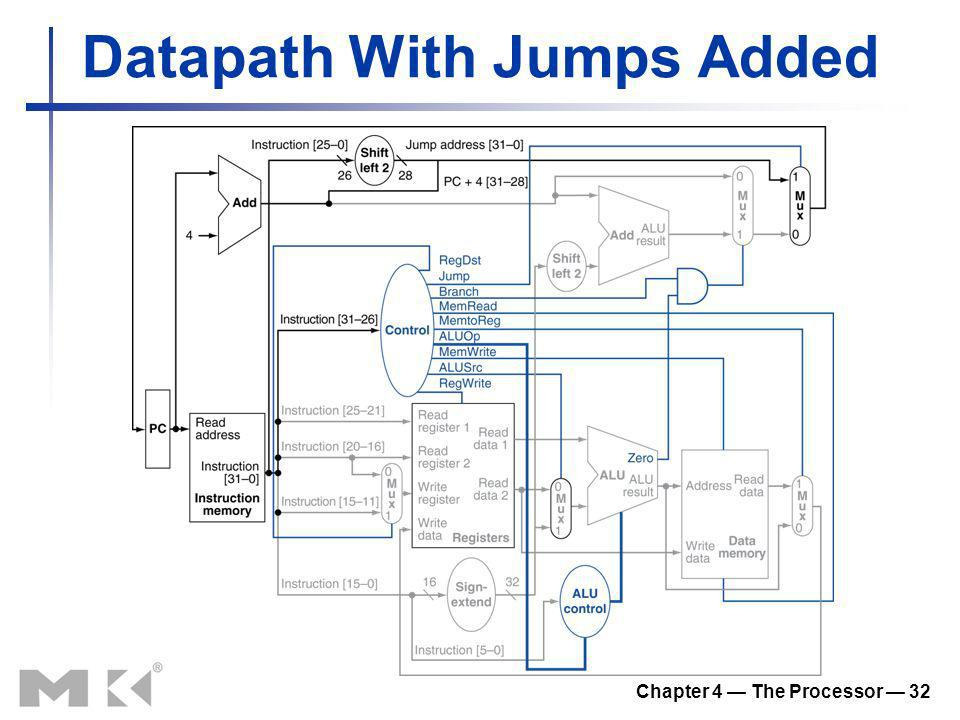 Datapath With Jumps Added