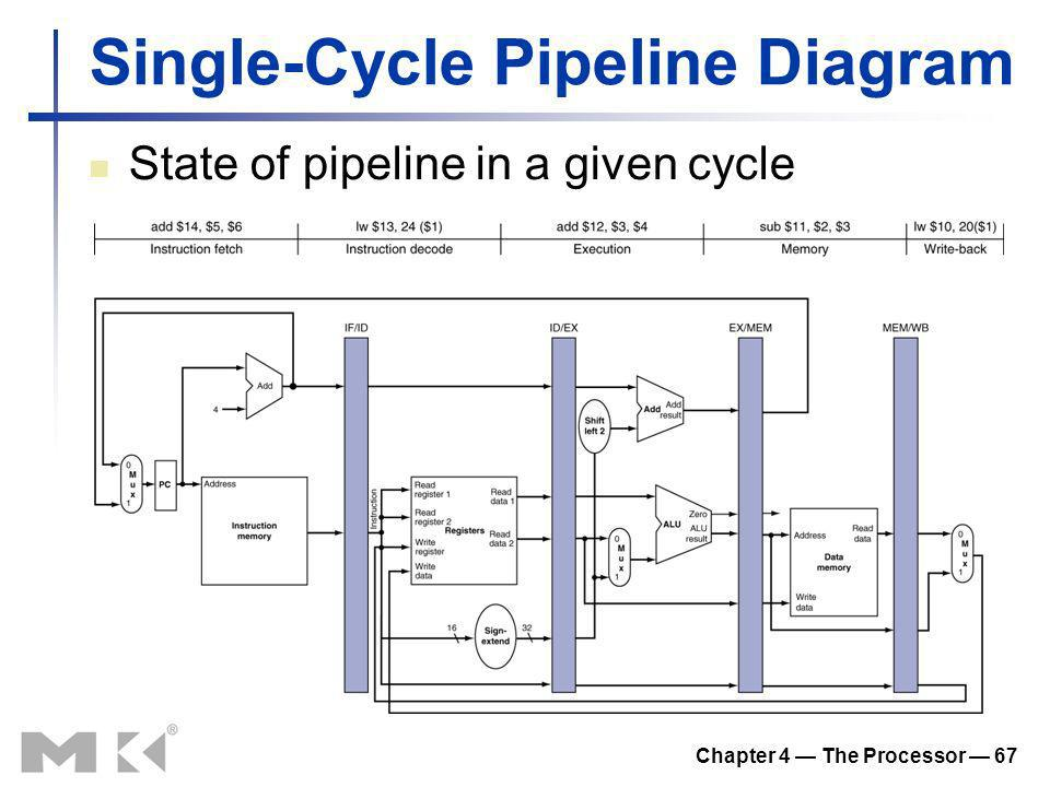 Single-Cycle Pipeline Diagram