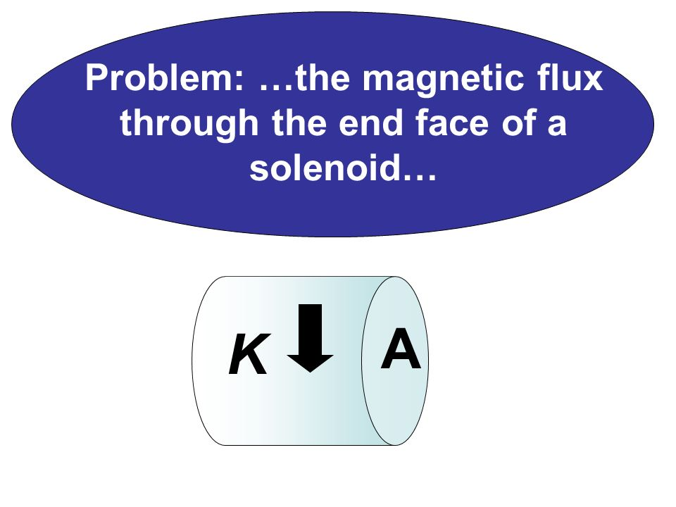 Problem: …the magnetic flux through the end face of a solenoid…