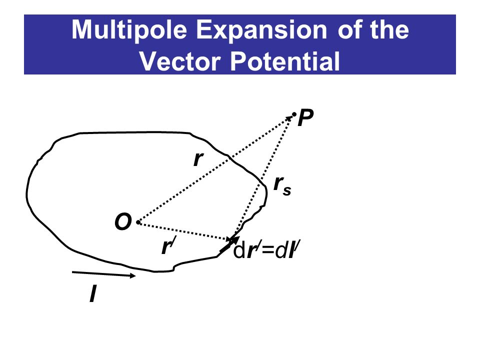 Multipole Expansion of the Vector Potential