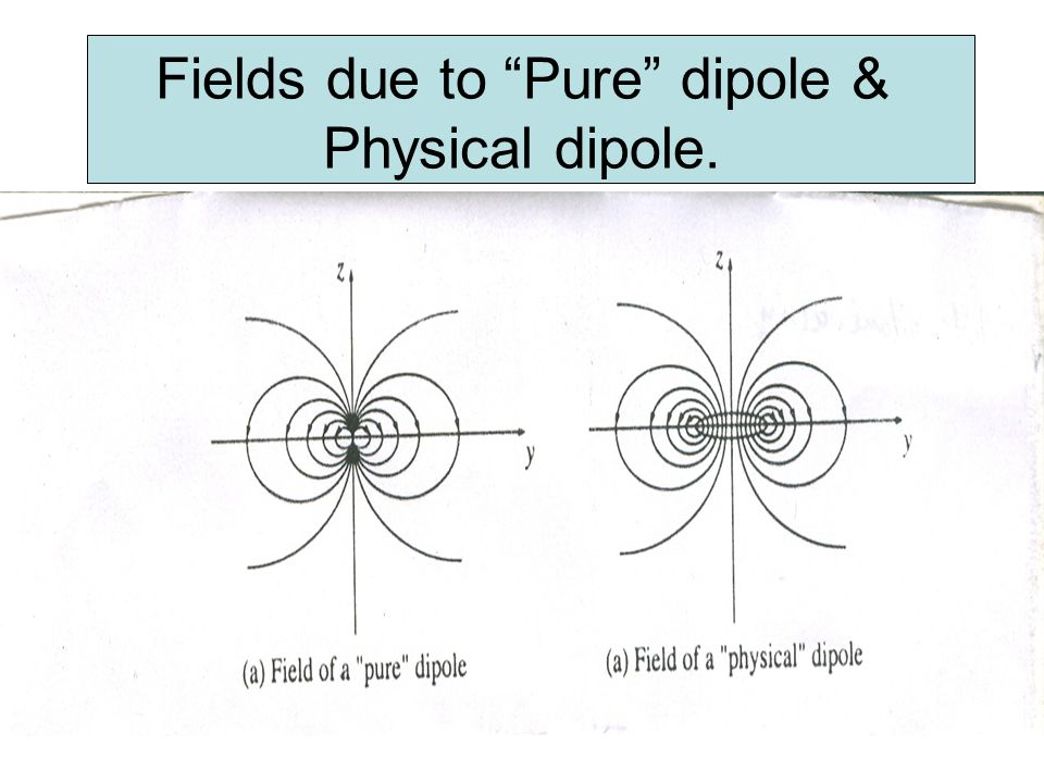 Fields due to Pure dipole & Physical dipole.