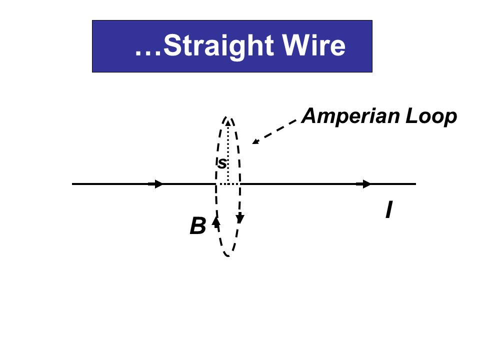 …Straight Wire Amperian Loop s I B