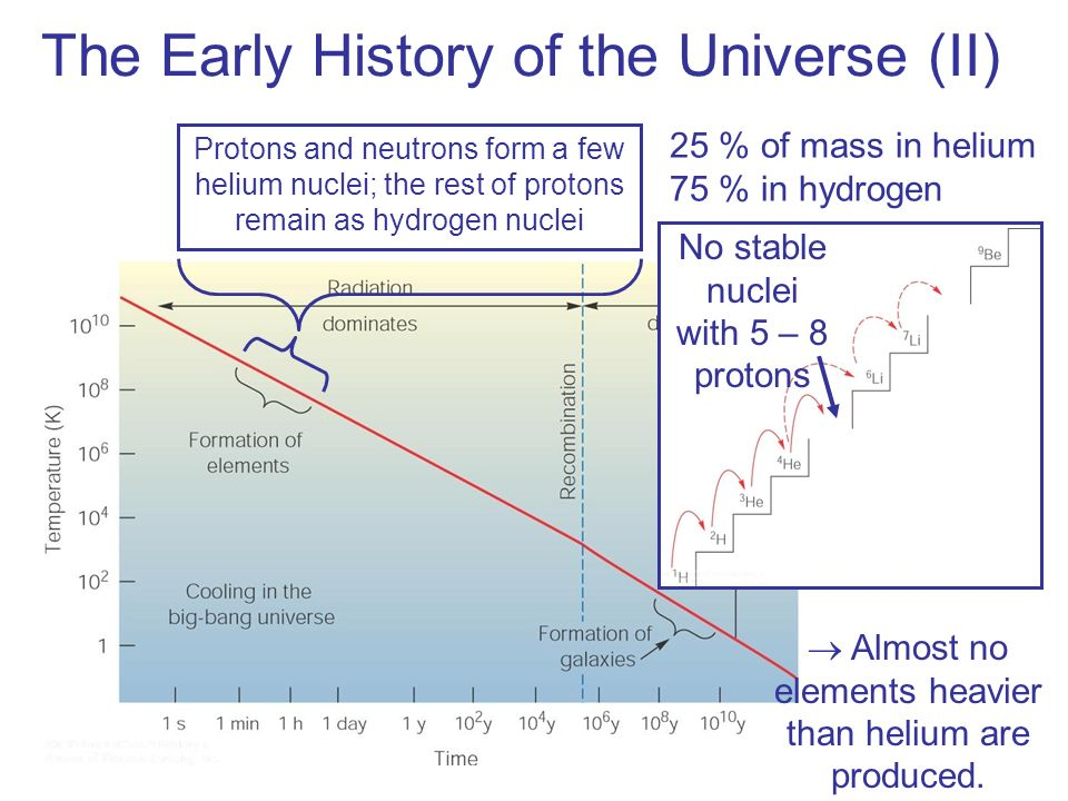 The Early History of the Universe (II)