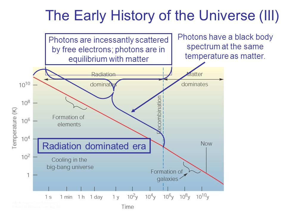 The Early History of the Universe (III)