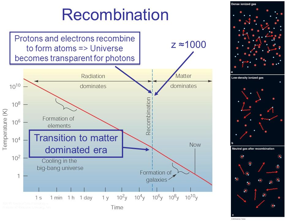 Transition to matter dominated era