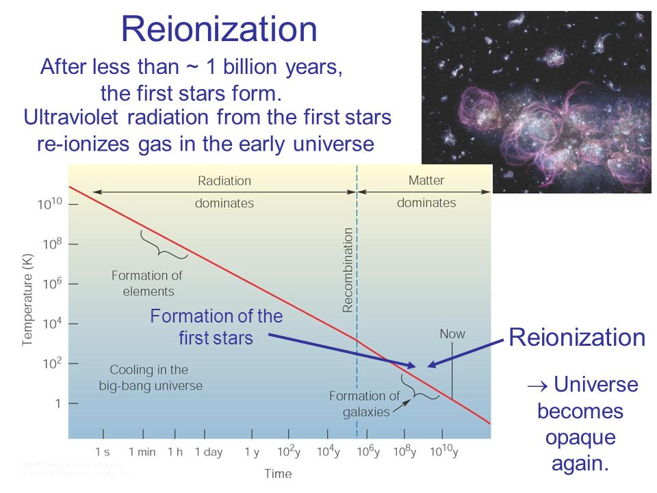 Reionization After less than ~ 1 billion years, the first stars form.