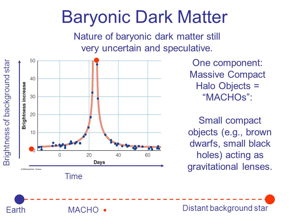 Baryonic Dark Matter Nature of baryonic dark matter still very uncertain and speculative. One component: Massive Compact Halo Objects = MACHOs :
