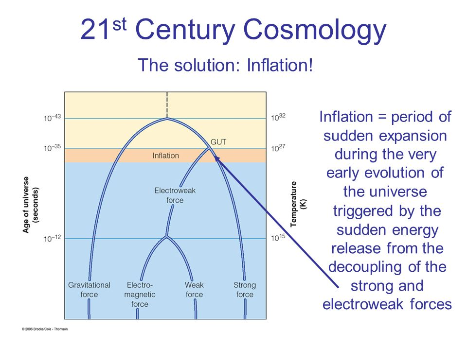 The solution: Inflation!