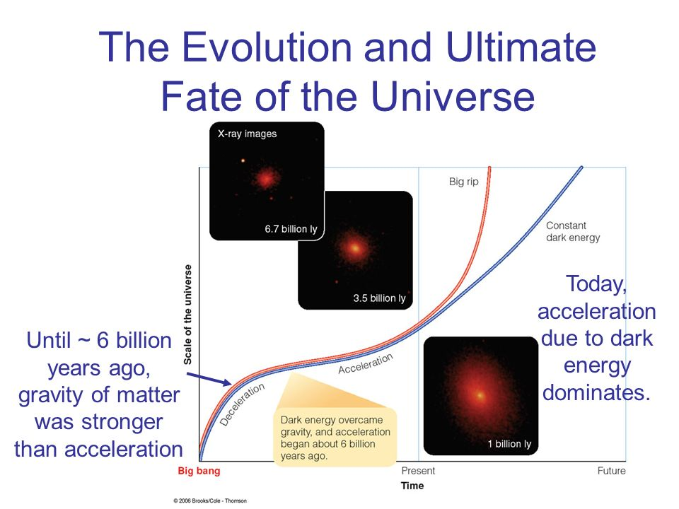 The Evolution and Ultimate Fate of the Universe