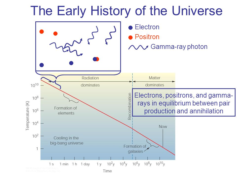 The Early History of the Universe