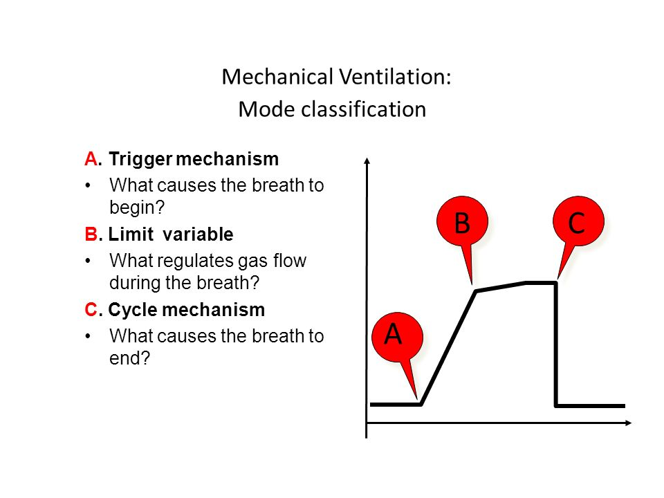 Mechanical Ventilation: Mode classification