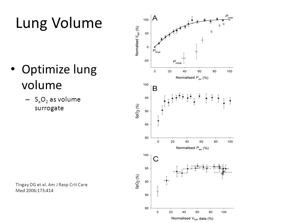 Lung Volume Optimize lung volume SaO2 as volume surrogate