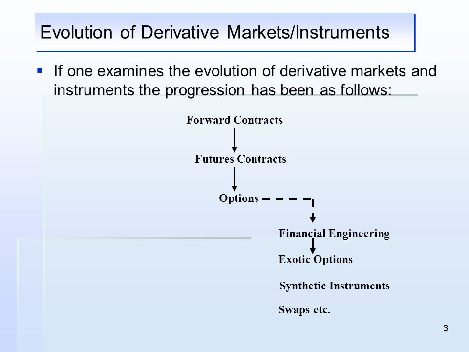 Evolution of Derivative Markets/Instruments