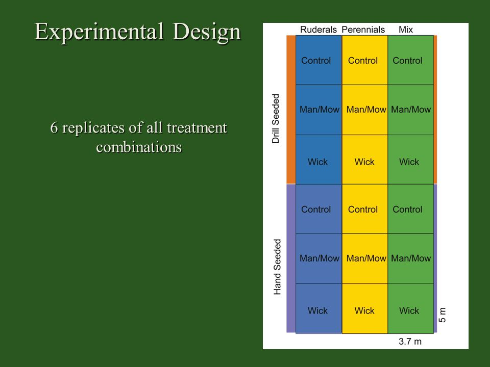 6 replicates of all treatment combinations