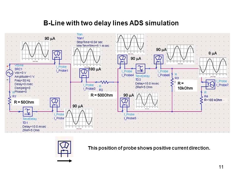 B-Line with two delay lines ADS simulation