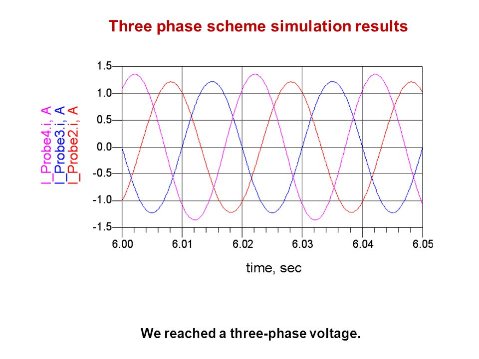 Three phase scheme simulation results