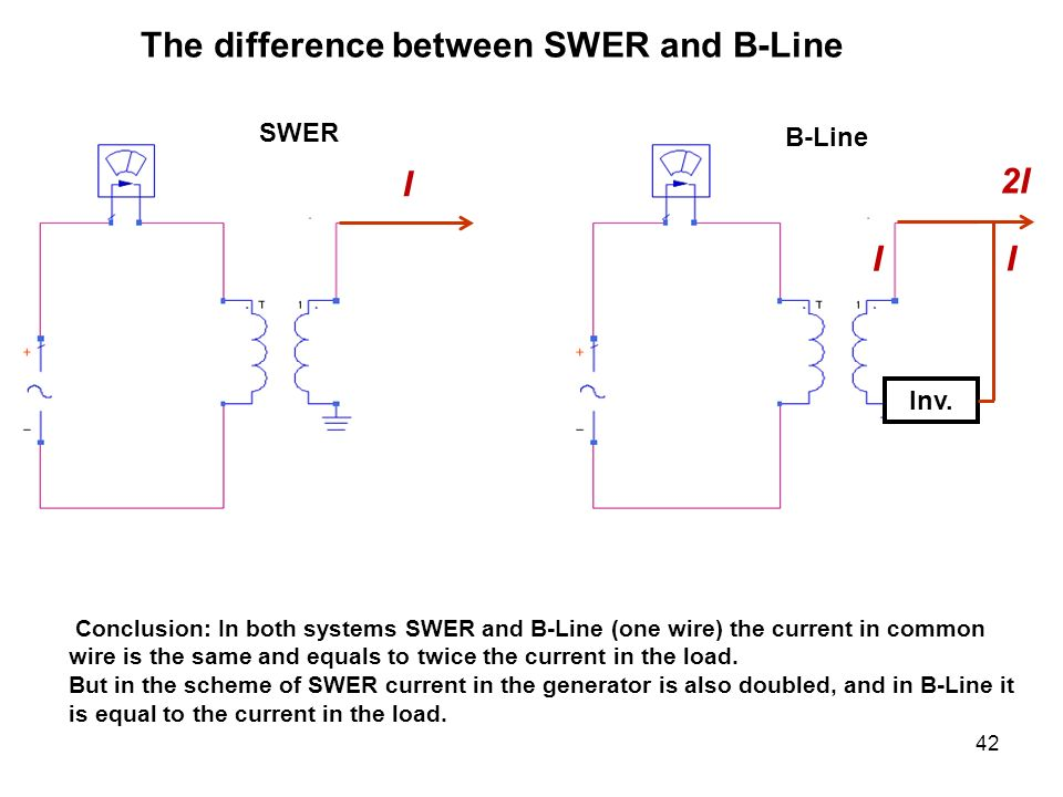 The difference between SWER and B-Line