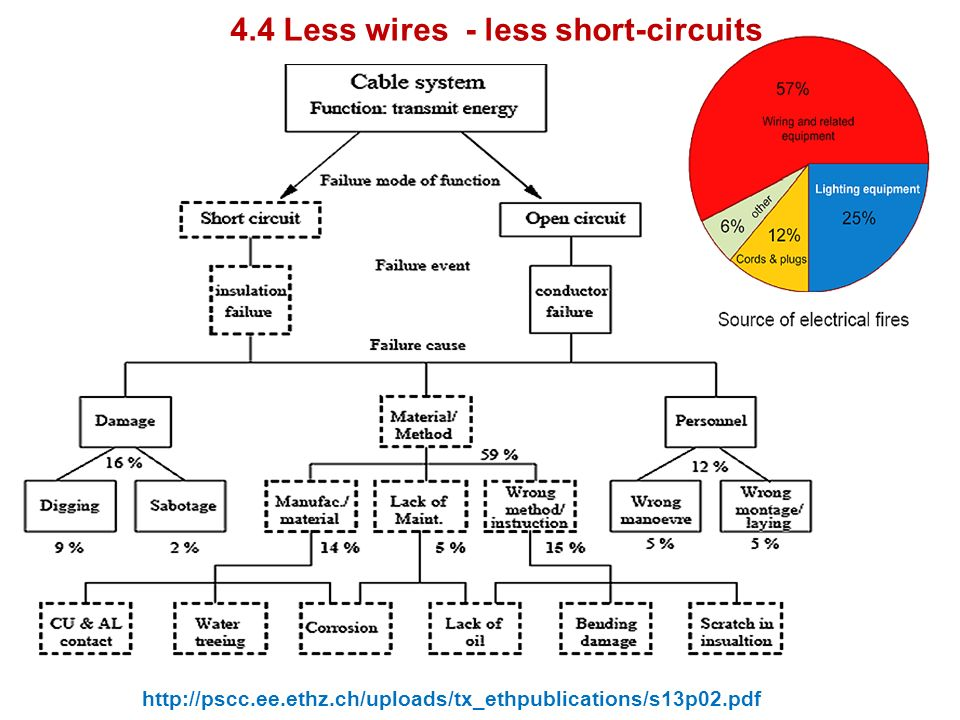 4.4 Less wires - less short-circuits