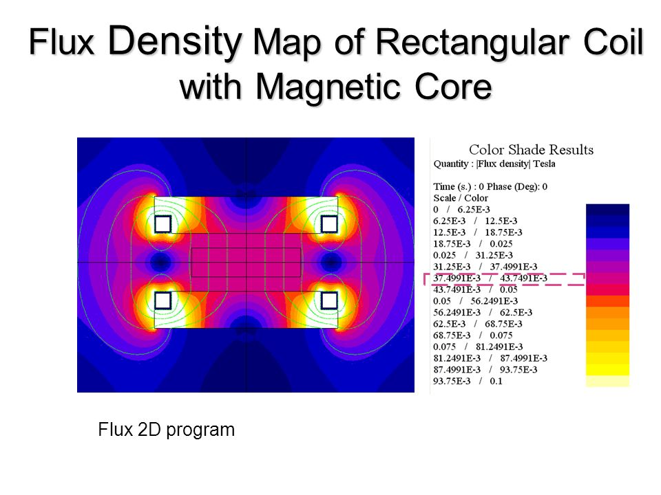 Flux Density Map of Rectangular Coil with Magnetic Core