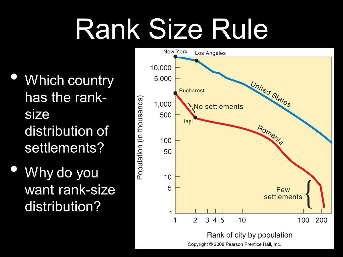 Rank Size Rule Which country has the rank- size distribution of settlements.